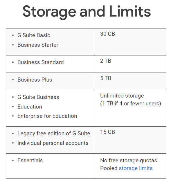 Google drive storage and limits